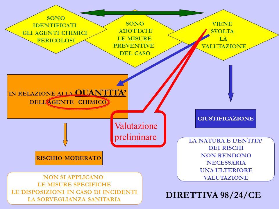 SONO ADOTTATE LE MISURE PREVENTIVE DEL CASO GIUSTIFICAZIONE SONO IDENTIFICATI GLI AGENTI CHIMICI PERICOLOSI RISCHIO MODERATO IN RELAZIONE ALLA QUANTITA DELLAGENTE CHIMICO VIENE SVOLTA LA VALUTAZIONE NON SI APPLICANO LE MISURE SPECIFICHE LE DISPOSIZIONI IN CASO DI INCIDENTI LA SORVEGLIANZA SANITARIA LA NATURA E LENTITA DEI RISCHI NON RENDONO NECESSARIA UNA ULTERIORE VALUTAZIONE DIRETTIVA 98/24/CE Valutazione preliminare
