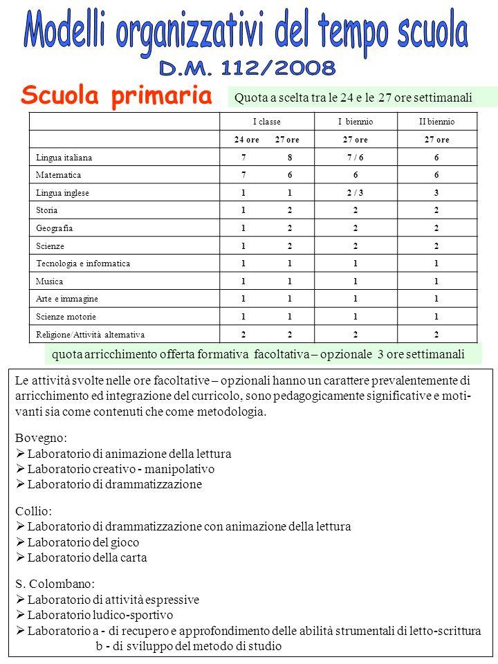 Modelli organizzativi del tempo scuola primia Quota a scelta tra le 24 e le 27 ore settimanali Scuola primaria Le attività svolte nelle ore facoltativ