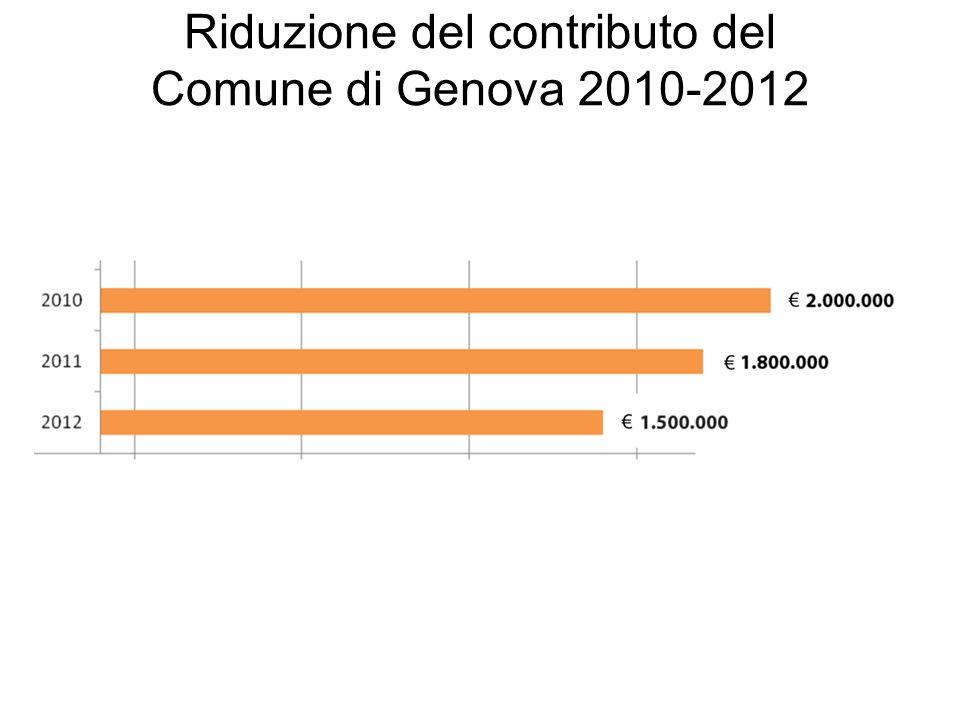 Riduzione del contributo del Comune di Genova 2010-2012