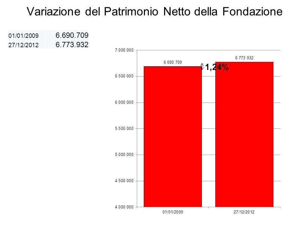 Variazione del Patrimonio Netto della Fondazione 01/01/2009 6.690.709 27/12/2012 6.773.932 1,24%