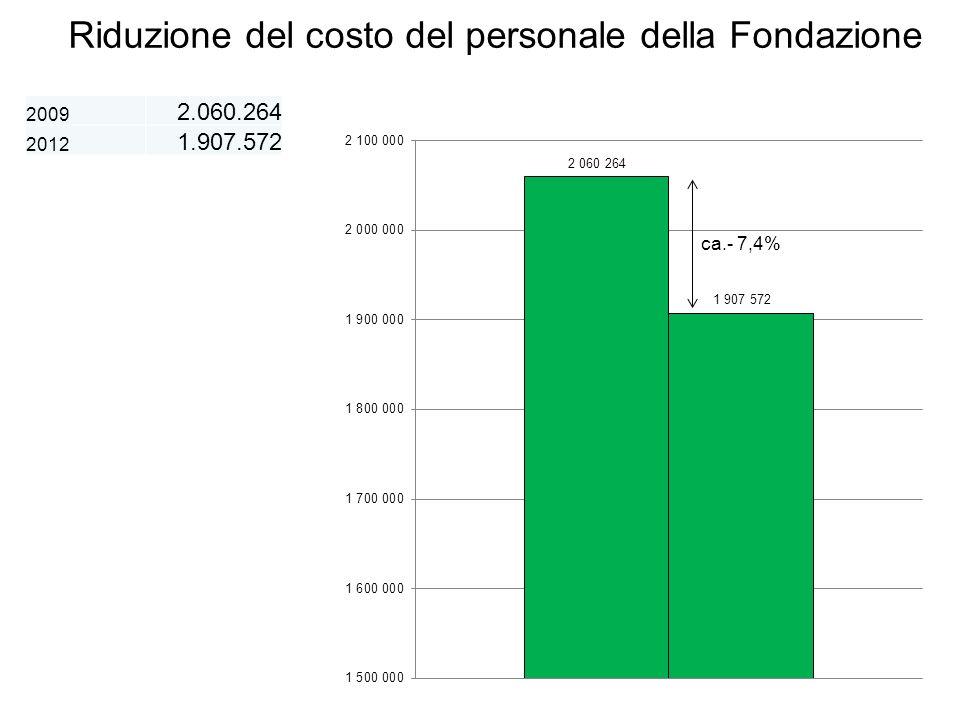Riduzione del costo del personale della Fondazione 2009 2.060.264 2012 1.907.572