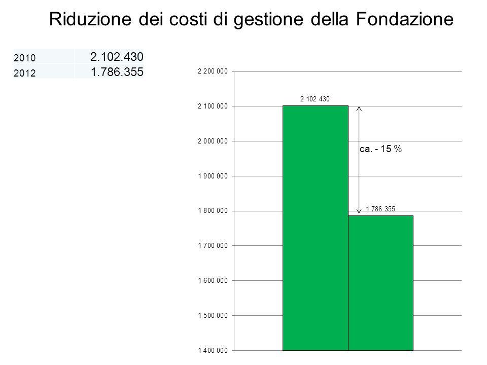 Riduzione dei costi di gestione della Fondazione 2010 2.102.430 2012 1.786.355