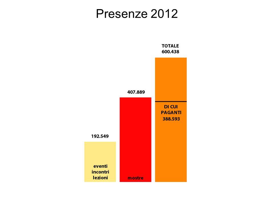 Presenze 2012