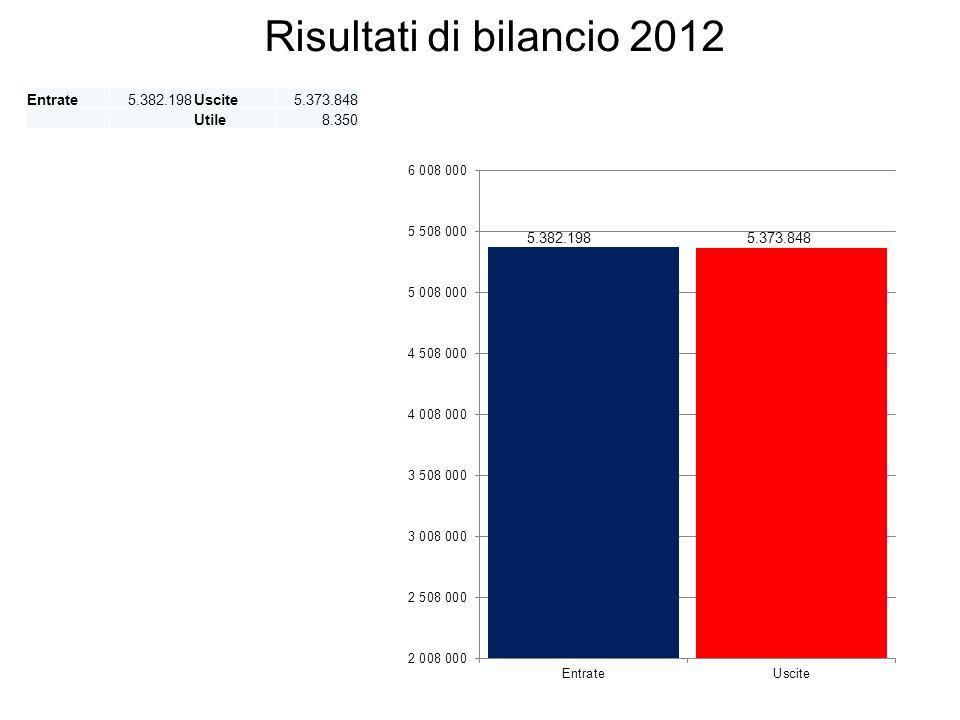 Risultati di bilancio 2012 Entrate5.382.198Uscite5.373.848 Utile8.350
