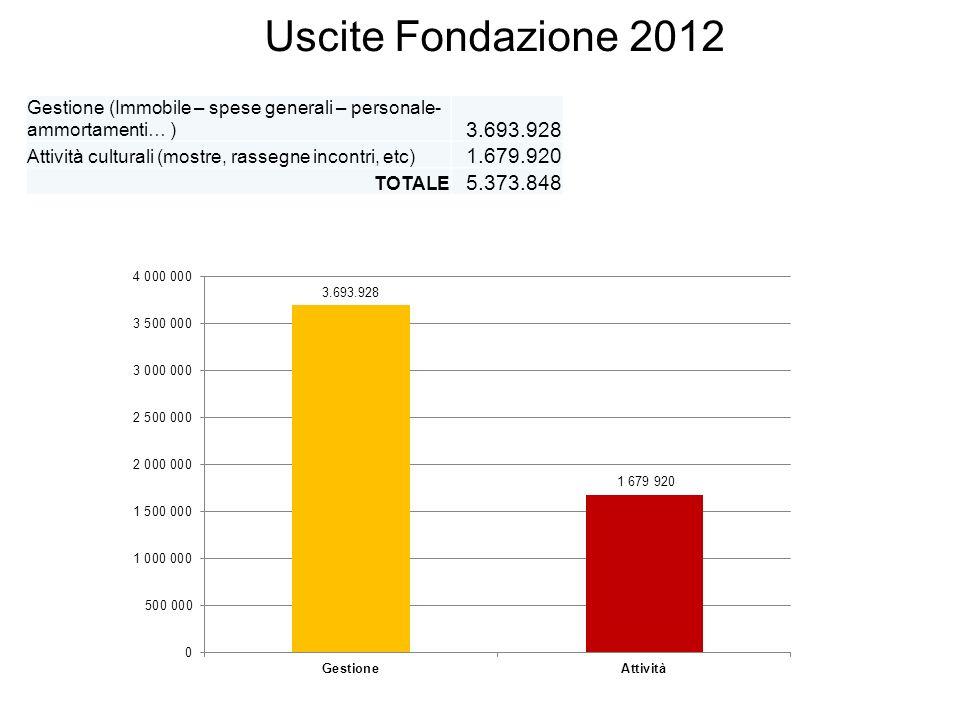 Uscite Fondazione 2012 Gestione (Immobile – spese generali – personale- ammortamenti… ) 3.693.928 Attività culturali (mostre, rassegne incontri, etc) 1.679.920 TOTALE 5.373.848