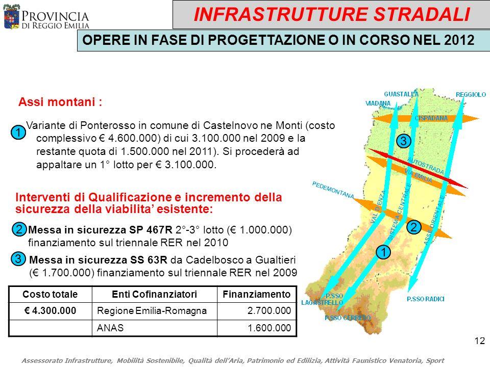 Assessorato Infrastrutture, Mobilità Sostenibile, Qualità dellAria, Patrimonio ed Edilizia, Attività Faunistico Venatoria, Sport 12 Assi montani : 1 Costo totaleEnti CofinanziatoriFinanziamento 4.300.000Regione Emilia-Romagna2.700.000 ANAS1.600.000 1 INFRASTRUTTURE STRADALI OPERE IN FASE DI PROGETTAZIONE O IN CORSO NEL 2012 11 Messa in sicurezza SP 467R 2°-3° lotto ( 1.000.000) finanziamento sul triennale RER nel 2010 2 Messa in sicurezza SS 63R da Cadelbosco a Gualtieri ( 1.700.000) finanziamento sul triennale RER nel 2009 3 3 2 Interventi di Qualificazione e incremento della sicurezza della viabilita esistente: Variante di Ponterosso in comune di Castelnovo ne Monti (costo complessivo 4.600.000) di cui 3.100.000 nel 2009 e la restante quota di 1.500.000 nel 2011).