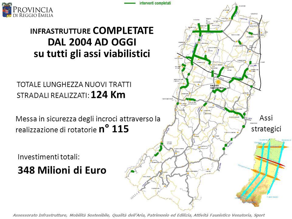 Assessorato Infrastrutture, Mobilità Sostenibile, Qualità dellAria, Patrimonio ed Edilizia, Attività Faunistico Venatoria, Sport INFRASTRUTTURE COMPLETATE DAL 2004 AD OGGI su tutti gli assi viabilistici Investimenti totali: 348 Milioni di Euro TOTALE LUNGHEZZA NUOVI TRATTI STRADALI REALIZZATI: 124 Km Messa in sicurezza degli incroci attraverso la realizzazione di rotatorie n° 115 Assi strategici