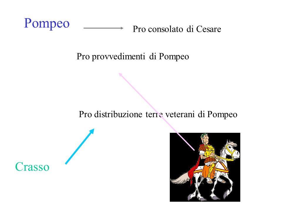 Pompeo Pro consolato di Cesare Pro provvedimenti di Pompeo Crasso Pro distribuzione terre veterani di Pompeo