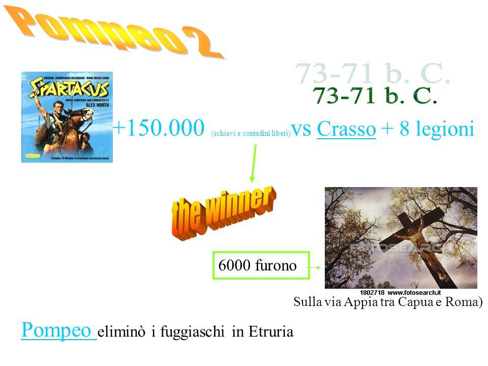 +150.000 (schiavi e contadini liberi) vs Crasso + 8 legioni 6000 furono Sulla via Appia tra Capua e Roma) Pompeo eliminò i fuggiaschi in Etruria