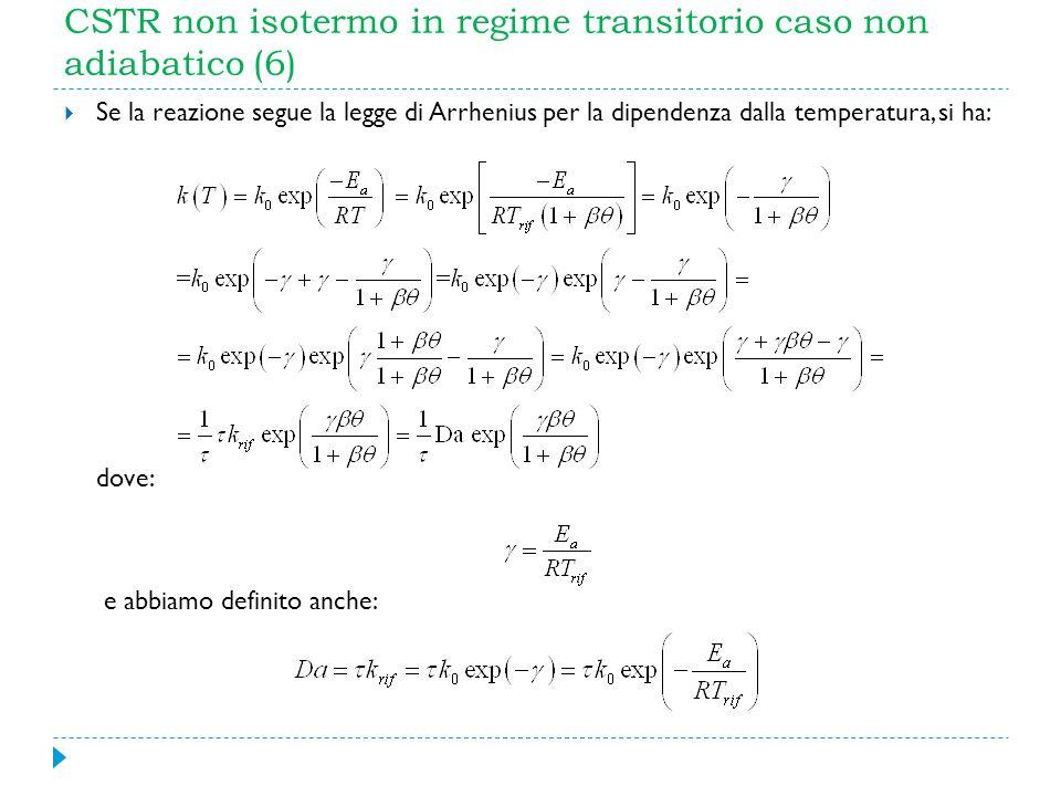 CSTR non isotermo in regime transitorio caso non adiabatico (6) Se la reazione segue la legge di Arrhenius per la dipendenza dalla temperatura, si ha:
