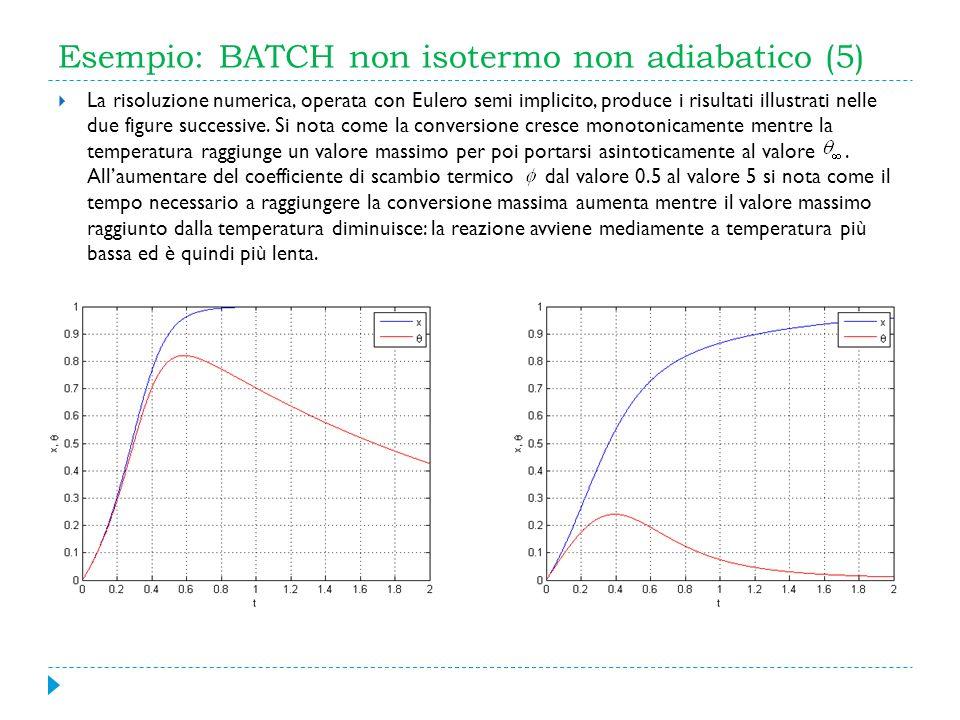 Esempio: BATCH non isotermo non adiabatico (5) La risoluzione numerica, operata con Eulero semi implicito, produce i risultati illustrati nelle due fi