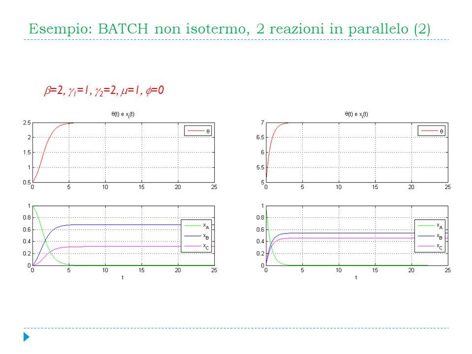 Esempio: BATCH non isotermo, 2 reazioni in parallelo (2) =2, 1 =1, 2 =2, =1, =0