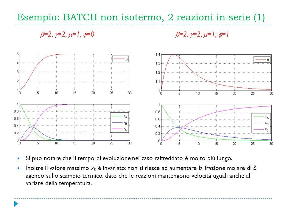 Esempio: BATCH non isotermo, 2 reazioni in serie (1) Si può notare che il tempo di evoluzione nel caso raffreddato è molto più lungo. Inoltre il valor
