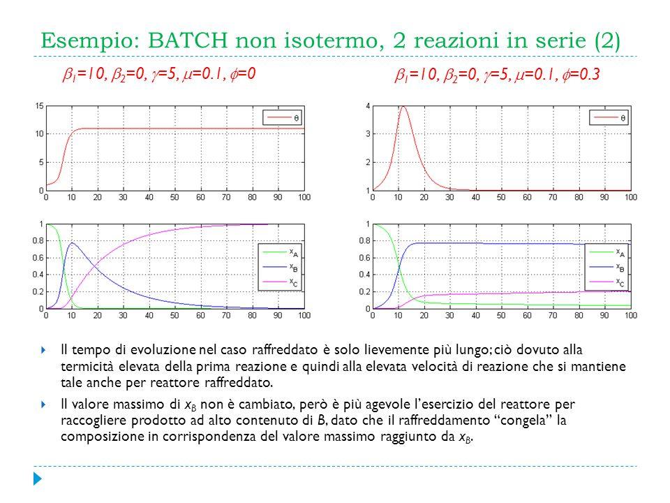 Esempio: BATCH non isotermo, 2 reazioni in serie (2) Il tempo di evoluzione nel caso raffreddato è solo lievemente più lungo; ciò dovuto alla termicit