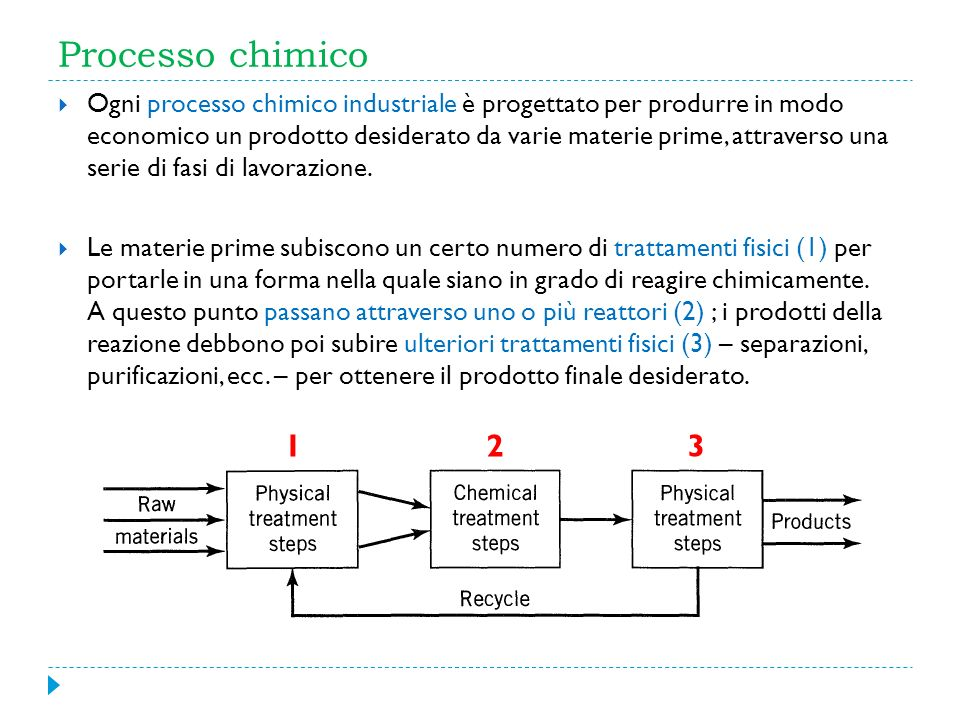 Processo chimico Ogni processo chimico industriale è progettato per produrre in modo economico un prodotto desiderato da varie materie prime, attraver