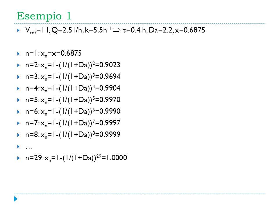 Esempio 1 V tot =1 l, Q=2.5 l/h, k=5.5h -1 =0.4 h, Da=2.2, x=0.6875 n=1: x n =x=0.6875 n=2: x n =1-(1/(1+Da)) 2 =0.9023 n=3: x n =1-(1/(1+Da)) 3 =0.96