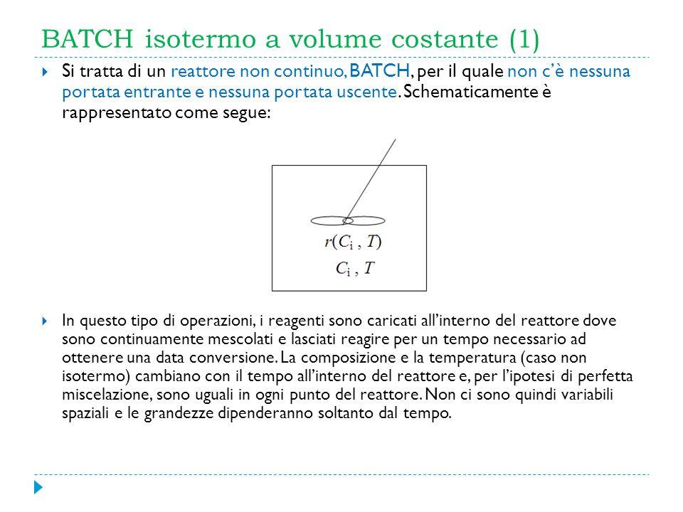 BATCH isotermo a volume costante (1) Si tratta di un reattore non continuo, BATCH, per il quale non cè nessuna portata entrante e nessuna portata usce
