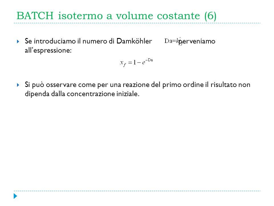 BATCH isotermo a volume costante (6) Se introduciamo il numero di Damköhler perveniamo allespressione: Si può osservare come per una reazione del prim