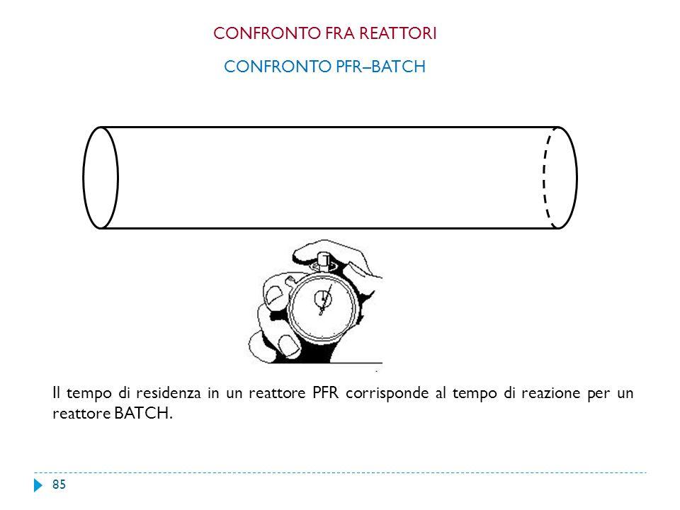 85 Il tempo di residenza in un reattore PFR corrisponde al tempo di reazione per un reattore BATCH. CONFRONTO PFR–BATCH CONFRONTO FRA REATTORI