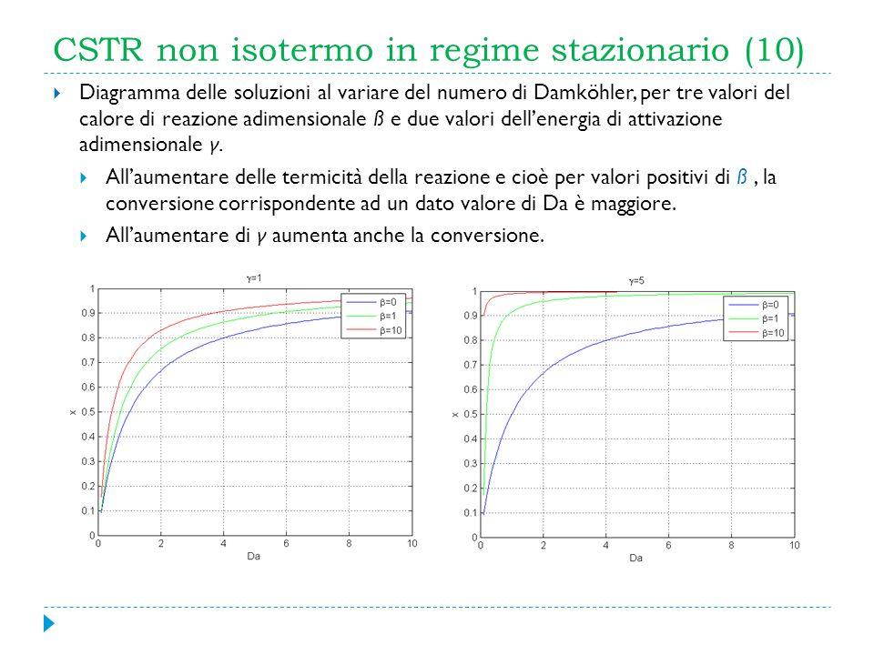 CSTR non isotermo in regime stazionario (10) Diagramma delle soluzioni al variare del numero di Damköhler, per tre valori del calore di reazione adime