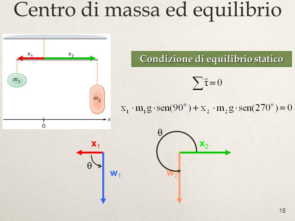 15 Centro di massa ed equilibrio Condizione di equilibrio statico x1x1 w1w1 x2x2 w2w2
