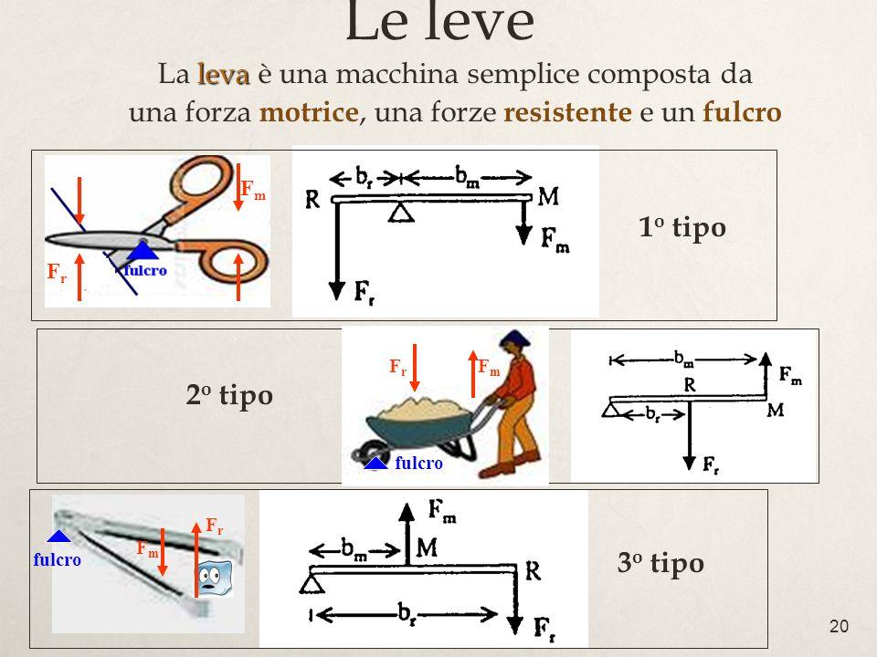 20 Le leve leva La leva è una macchina semplice composta da una forza motrice, una forze resistente e un fulcro 1 o tipo 2 o tipo 3 o tipo FrFr FmFm f