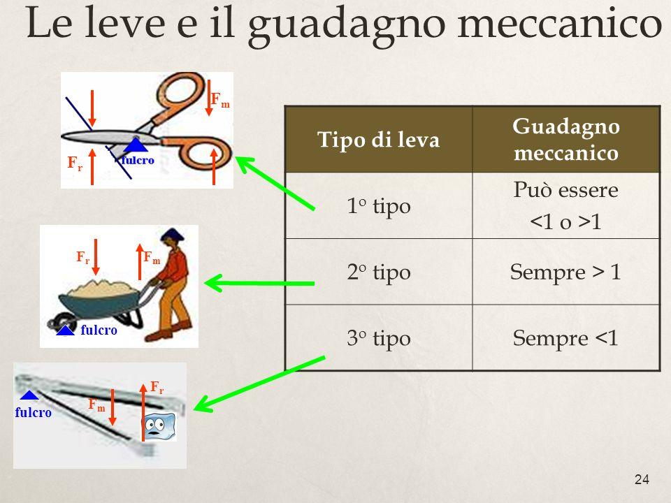24 Le leve e il guadagno meccanico Tipo di leva Guadagno meccanico 1 o tipo Può essere 1 2 o tipoSempre > 1 3 o tipoSempre <1 FrFr FmFm fulcro FrFr Fm