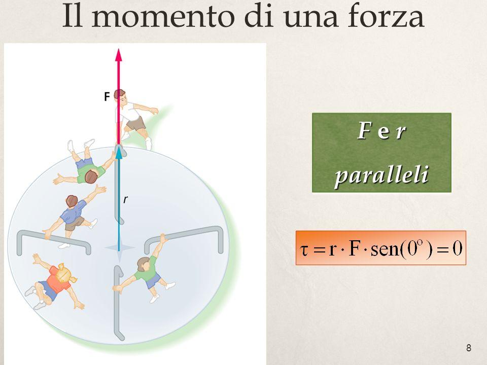 8 Il momento di una forza F e r paralleli paralleli