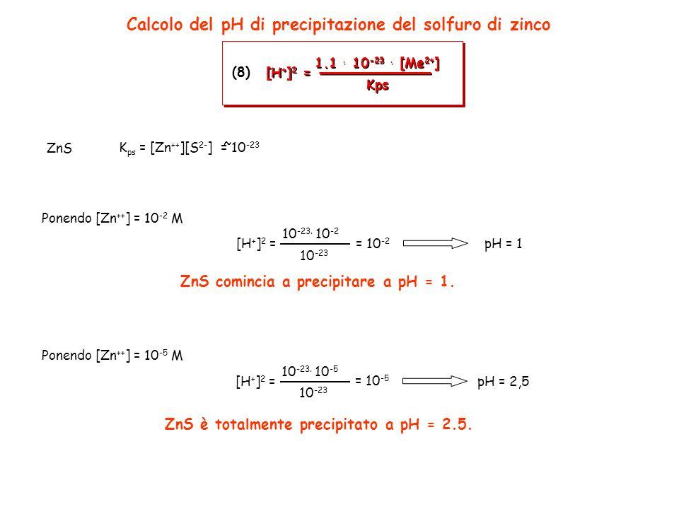 10 -23. 10 -2 [H + ] 2 = 10 -23 Calcolo del pH di precipitazione del solfuro di zinco pH = 1 ZnS comincia a precipitare a pH = 1. Ponendo [Zn ++ ] = 1