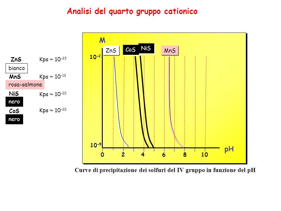 02468 10 10 -2 pH M Analisi del quarto gruppo cationico ZnSKps ~ 10 -23 bianco rosa-salmone nero ZnS CoS NiS MnS Curve di precipitazione dei solfuri del IV gruppo in funzione del pH MnS CoS NiS Kps ~ 10 -13 Kps ~ 10 -22 10 -5
