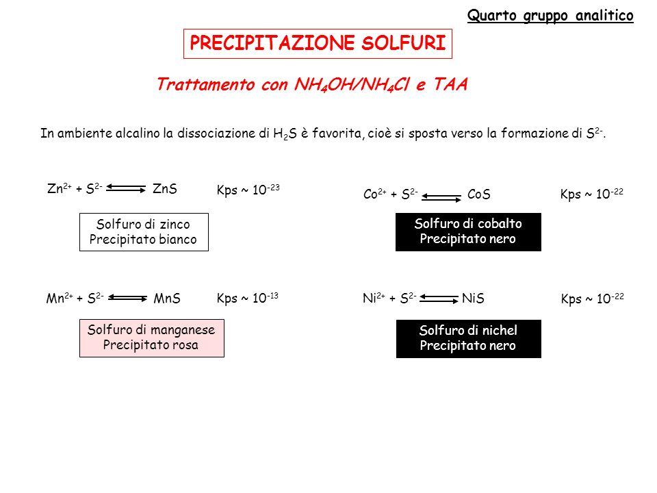 PRECIPITAZIONE SOLFURI Quarto gruppo analitico Trattamento con NH 4 OH/NH 4 Cl e TAA In ambiente alcalino la dissociazione di H 2 S è favorita, cioè si sposta verso la formazione di S 2-.