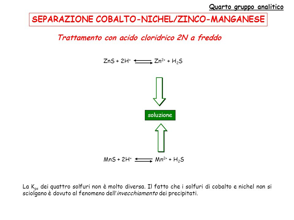 SEPARAZIONE COBALTO-NICHEL/ZINCO-MANGANESE Quarto gruppo analitico Trattamento con acido cloridrico 2N a freddo ZnS + 2H + Zn 2+ + H 2 S MnS + 2H + Mn 2+ + H 2 S soluzione La K ps dei quattro solfuri non è molto diversa.