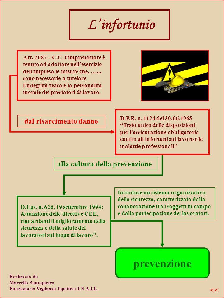 Linfortunio dal risarcimento danno prevenzione D.P.R.