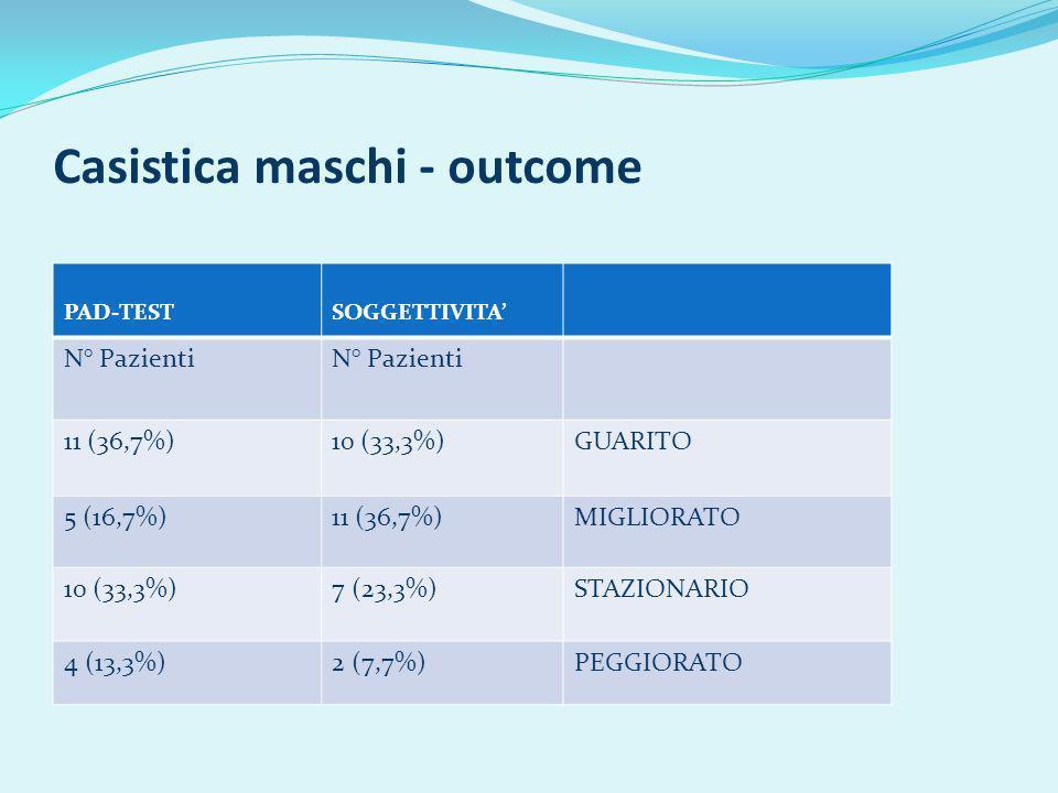 Casistica maschi - outcome PAD-TESTSOGGETTIVITA N° Pazienti 11 (36,7%)10 (33,3%)GUARITO 5 (16,7%)11 (36,7%)MIGLIORATO 10 (33,3%)7 (23,3%)STAZIONARIO 4 (13,3%)2 (7,7%)PEGGIORATO