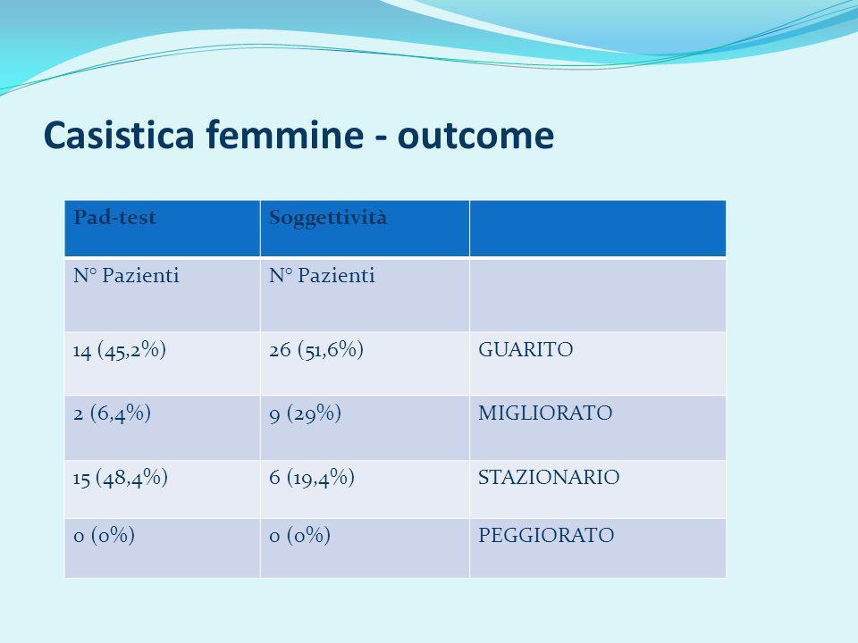 Casistica femmine - outcome Pad-testSoggettività N° Pazienti 14 (45,2%)26 (51,6%)GUARITO 2 (6,4%)9 (29%)MIGLIORATO 15 (48,4%)6 (19,4%)STAZIONARIO 0 (0%) PEGGIORATO