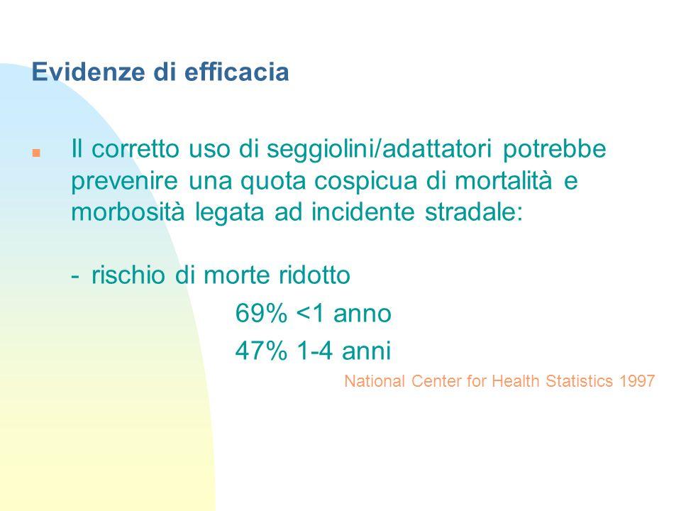 - probabilità di lesioni ridotta del 59% nei bambini 4-7 anni che usano adattatore vs cinture di sicurezza Durbin DR.