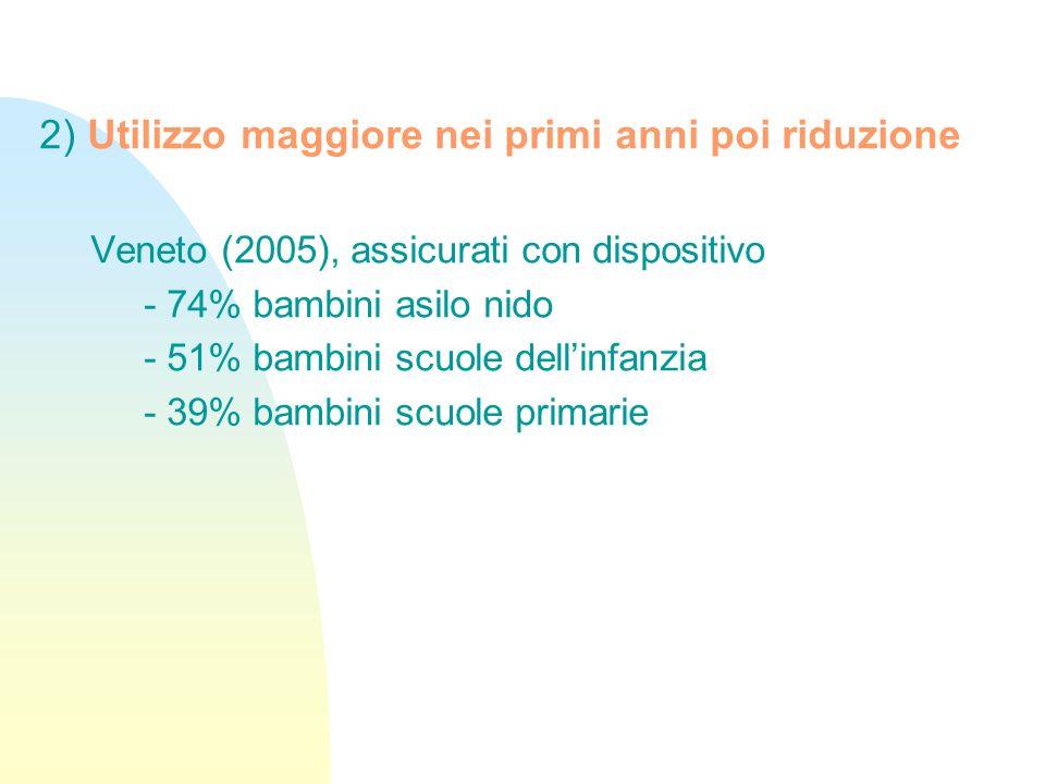 2) Utilizzo maggiore nei primi anni poi riduzione Veneto (2005), assicurati con dispositivo - 74% bambini asilo nido - 51% bambini scuole dellinfanzia - 39% bambini scuole primarie