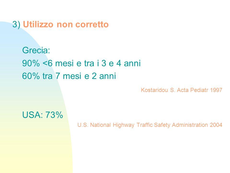 3) Utilizzo non corretto Grecia: 90% <6 mesi e tra i 3 e 4 anni 60% tra 7 mesi e 2 anni Kostaridou S. Acta Pediatr 1997 USA: 73% U.S. National Highway