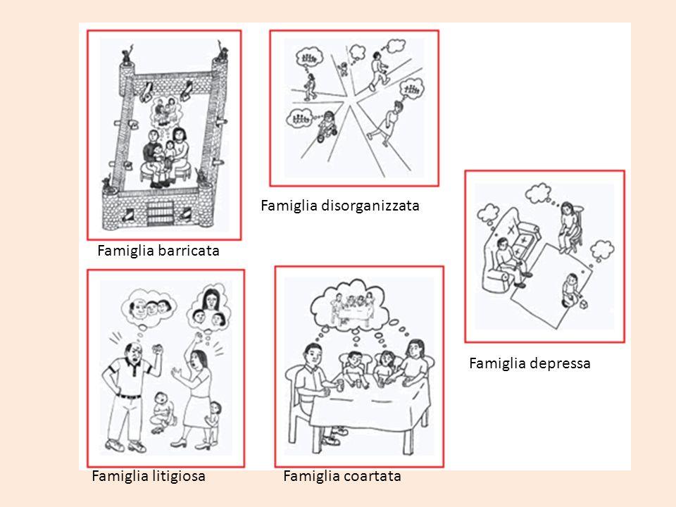 Famiglia barricata Famiglia litigiosa Famiglia disorganizzata Famiglia coartata Famiglia depressa