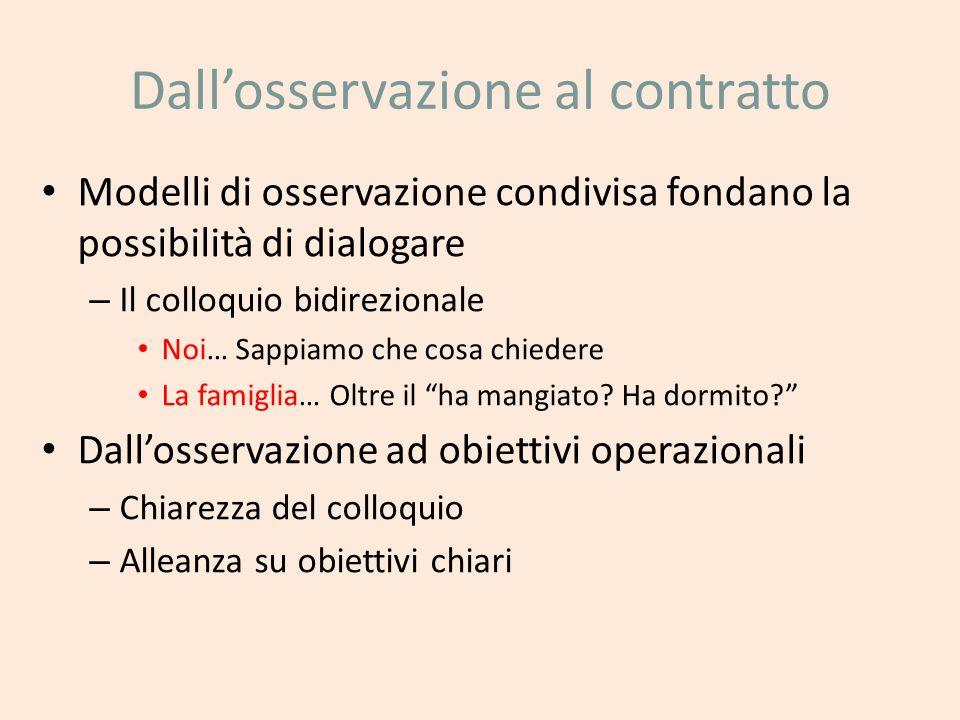 Dallosservazione al contratto Modelli di osservazione condivisa fondano la possibilità di dialogare – Il colloquio bidirezionale Noi… Sappiamo che cos