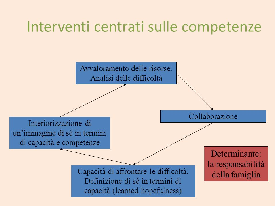 Interventi centrati sulle competenze Avvaloramento delle risorse. Analisi delle difficoltà Collaborazione Interiorizzazione di unimmagine di sé in ter