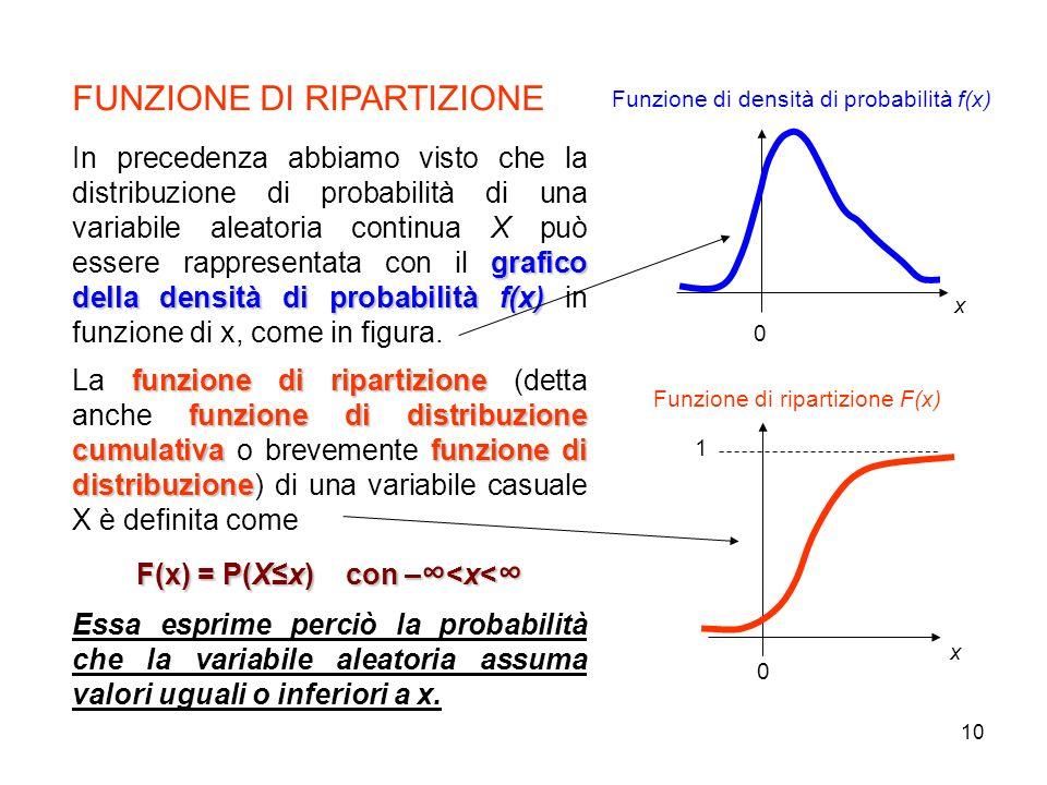 10 x Funzione di densità di probabilità f(x) Funzione di ripartizione F(x) x 0 1 0 FUNZIONE DI RIPARTIZIONE grafico della densità di probabilità f(x)