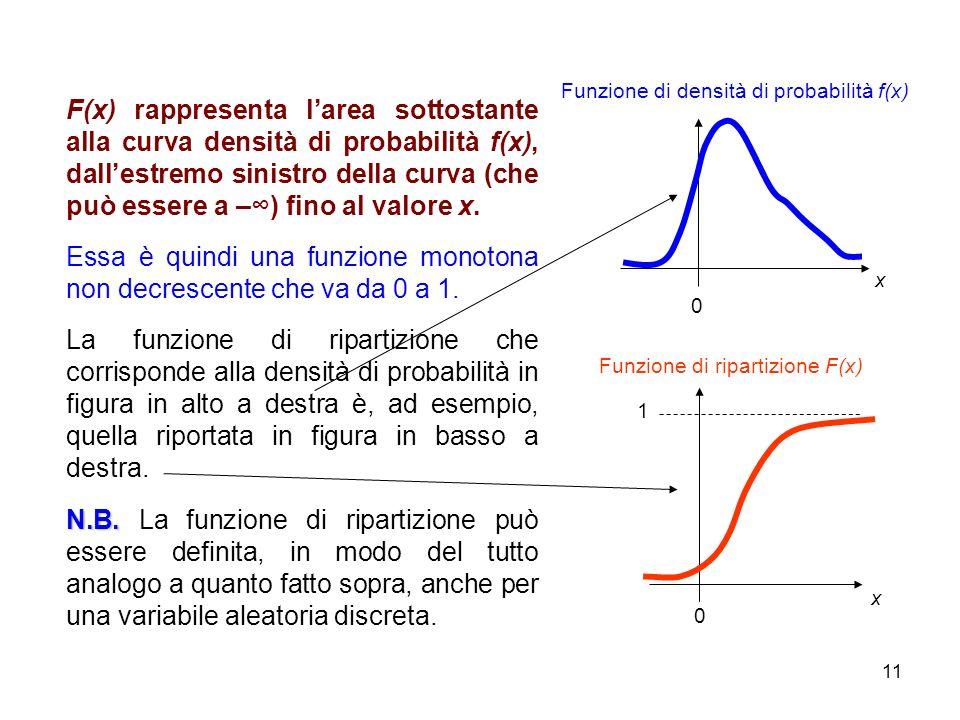11 x Funzione di densità di probabilità f(x) Funzione di ripartizione F(x) x 0 1 0 F(x) rappresenta larea sottostante alla curva densità di probabilit