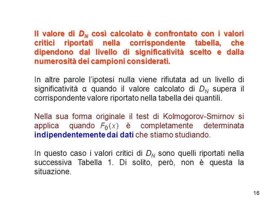 16 Il valore di D N così calcolato è confrontato con i valori critici riportati nella corrispondente tabella, che dipendono dal livello di significati