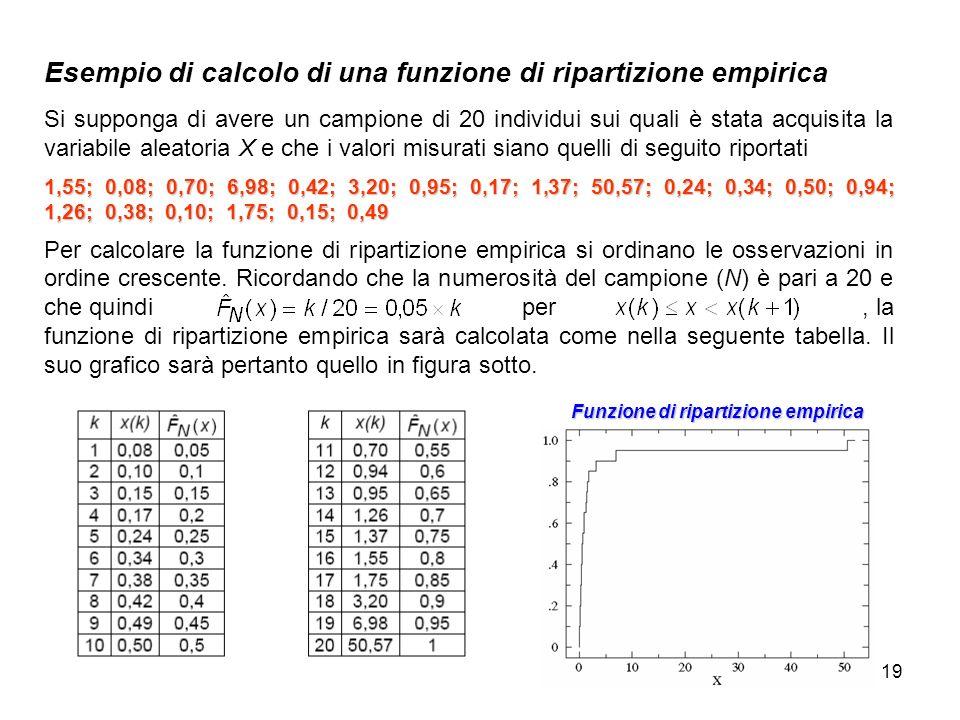 19 Esempio di calcolo di una funzione di ripartizione empirica Si supponga di avere un campione di 20 individui sui quali è stata acquisita la variabi