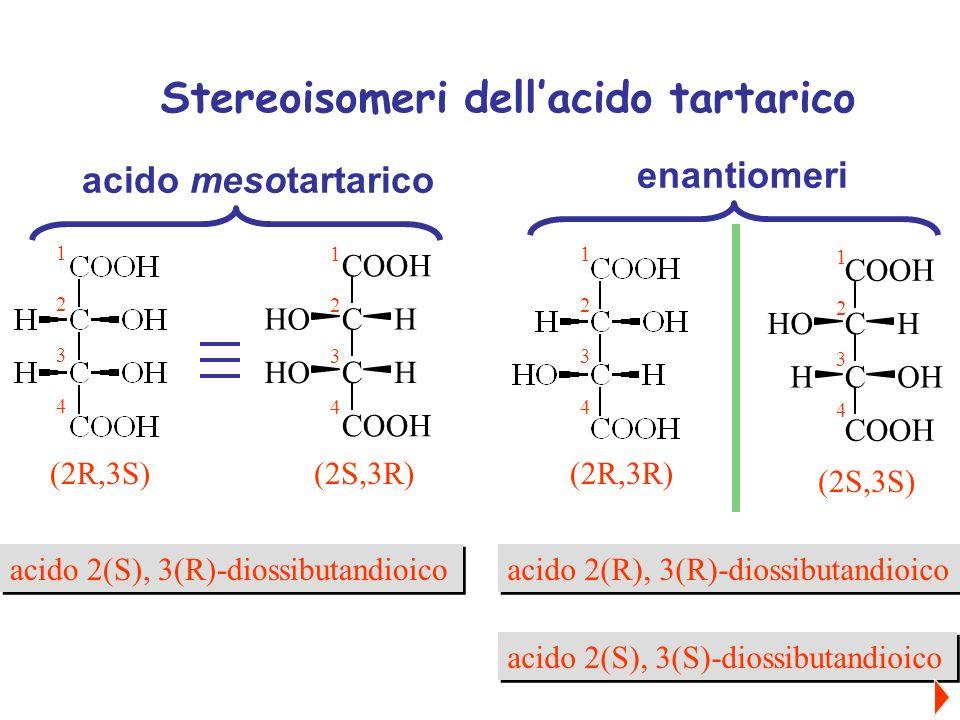 C C COOH C H H HO HO C C C COOH H OH HO H (2R,3R) (2S,3S) (2R,3S)(2S,3R) 12341234 12341234 12341234 12341234 acido mesotartarico enantiomeri Stereoiso