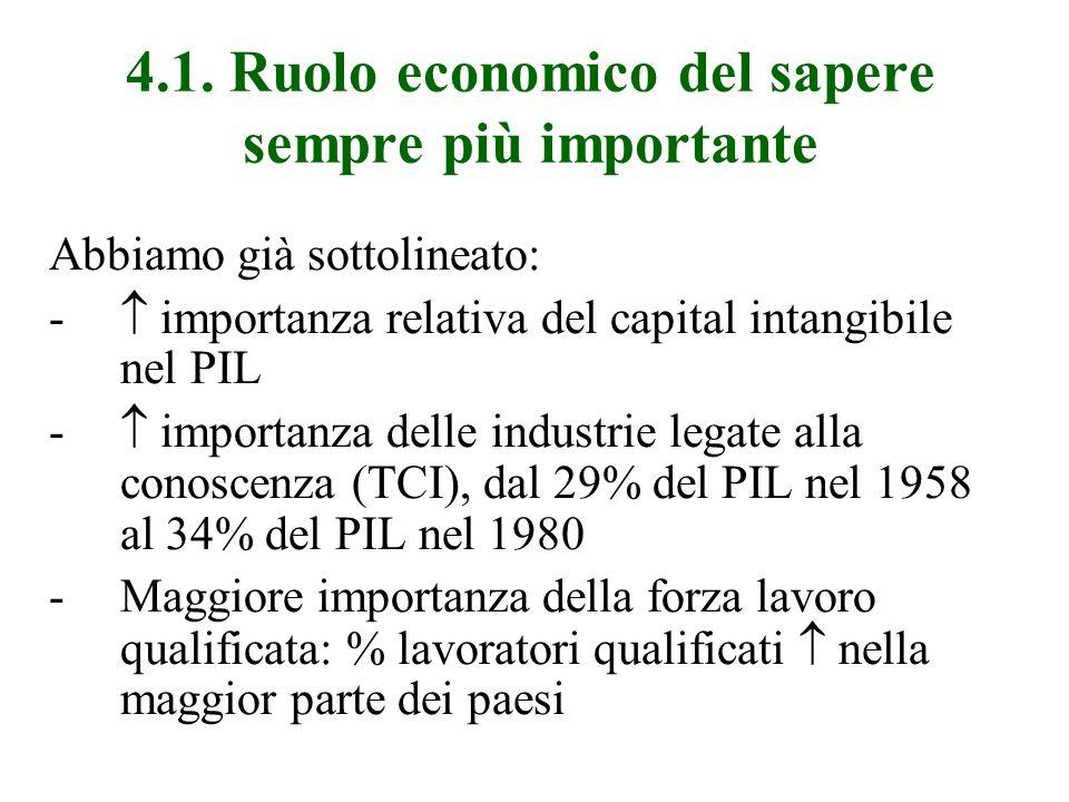 4.1. Ruolo economico del sapere sempre più importante Abbiamo già sottolineato: - importanza relativa del capital intangibile nel PIL - importanza del