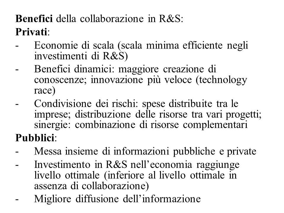Benefici della collaborazione in R&S: Privati: -Economie di scala (scala minima efficiente negli investimenti di R&S) -Benefici dinamici: maggiore creazione di conoscenze; innovazione più veloce (technology race) -Condivisione dei rischi: spese distribuite tra le imprese; distribuzione delle risorse tra vari progetti; sinergie: combinazione di risorse complementari Pubblici: -Messa insieme di informazioni pubbliche e private -Investimento in R&S nelleconomia raggiunge livello ottimale (inferiore al livello ottimale in assenza di collaborazione) -Migliore diffusione dellinformazione
