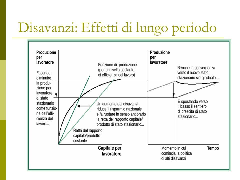 R.Capolupo-Appunti Macro224 Disavanzi: Effetti di lungo periodo