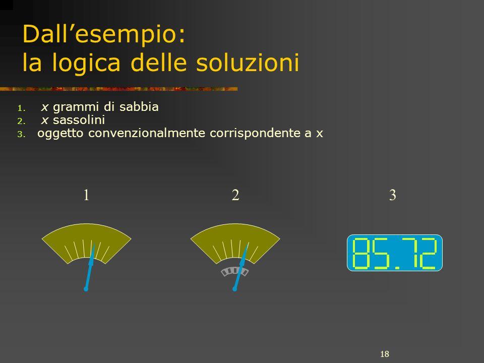 18 Dallesempio: la logica delle soluzioni 1. x grammi di sabbia 2.